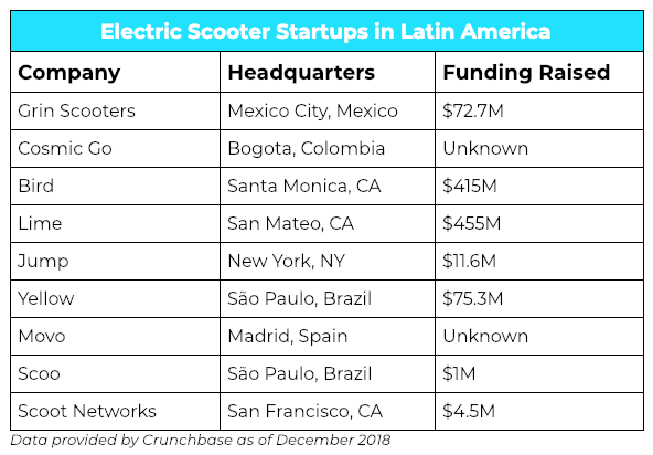 Electric-Scooters-Latin-America.png