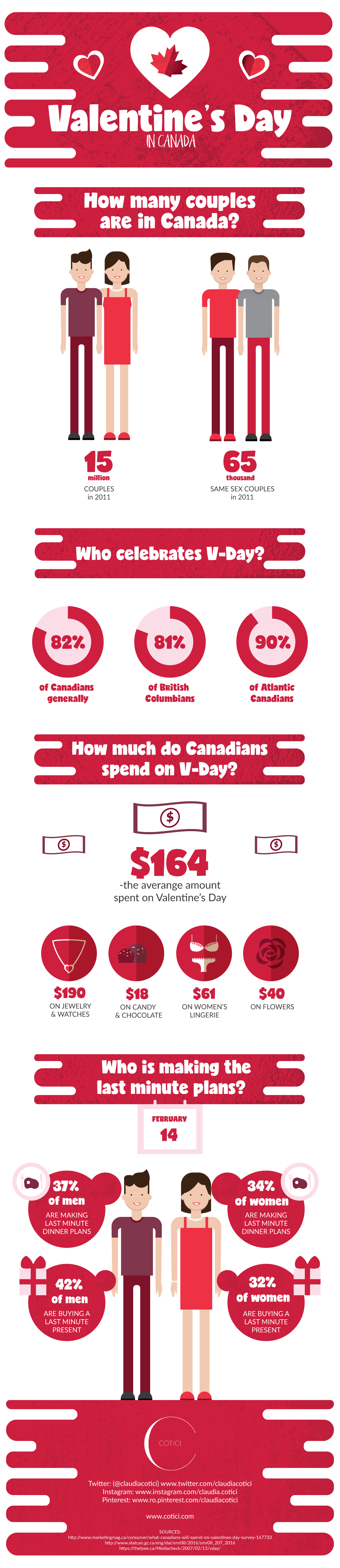 infographic_valentines_day