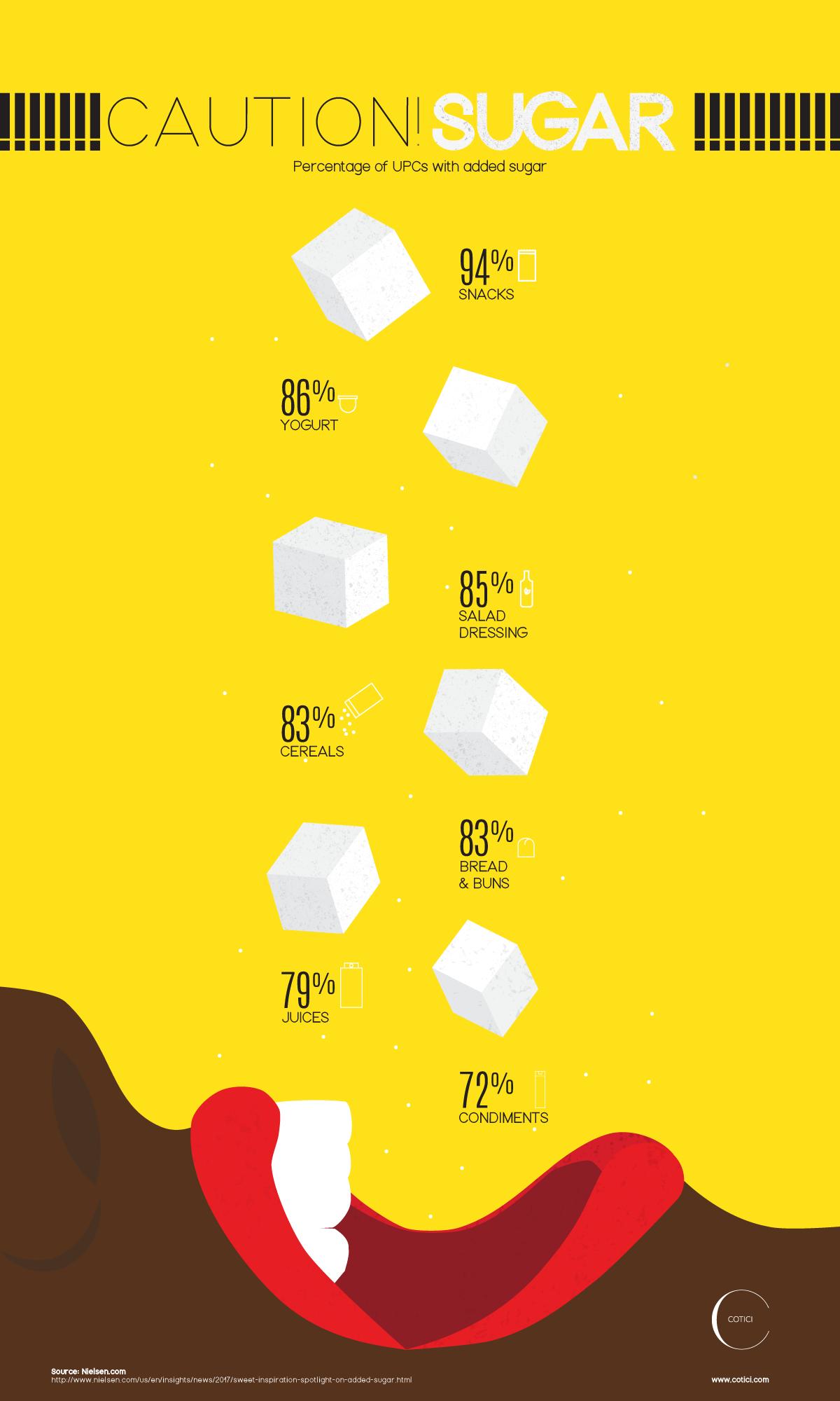 Infographic Design Sugar