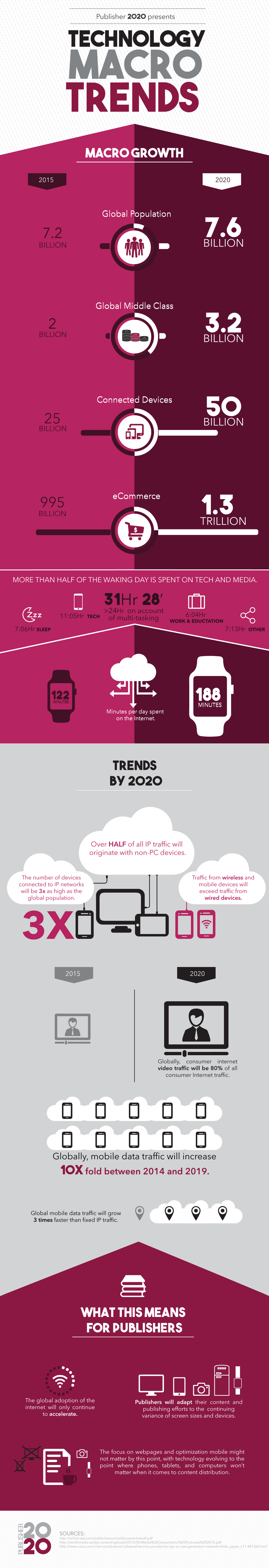 Infographic-Technology-P2020.png