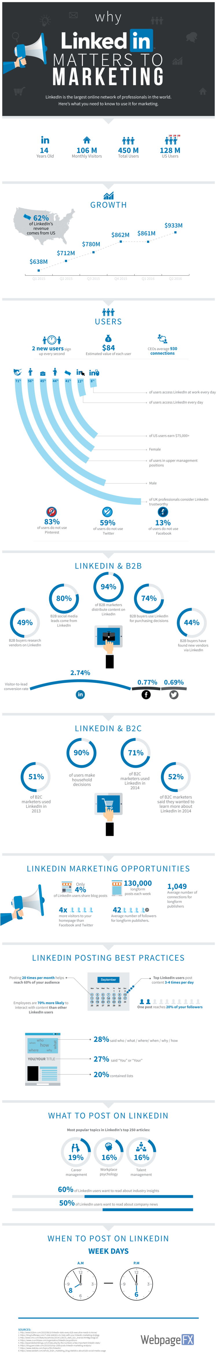why+linkedin+matters+to+marketing.png