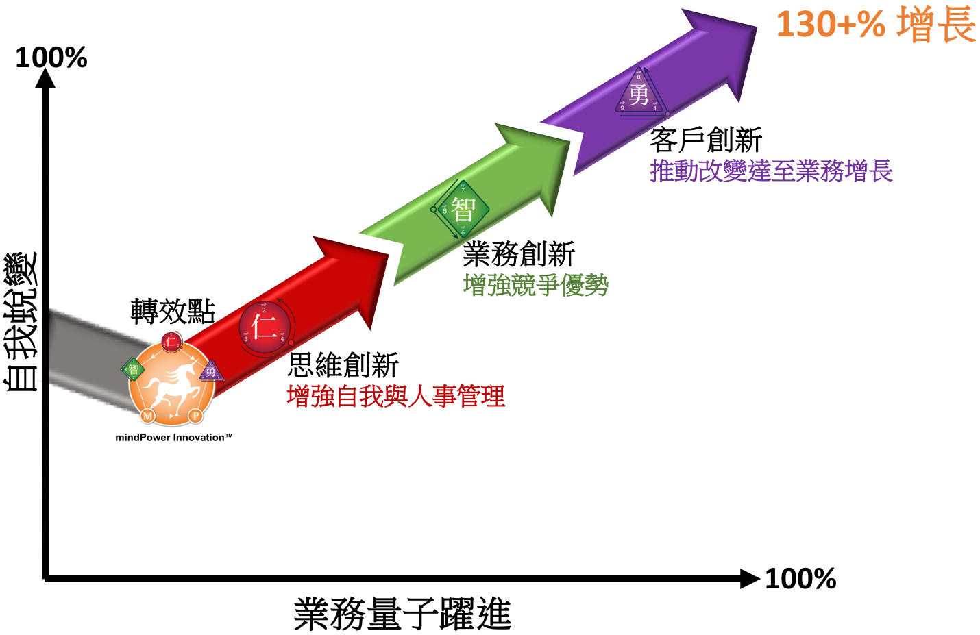 mindPower Innovation™ model.png