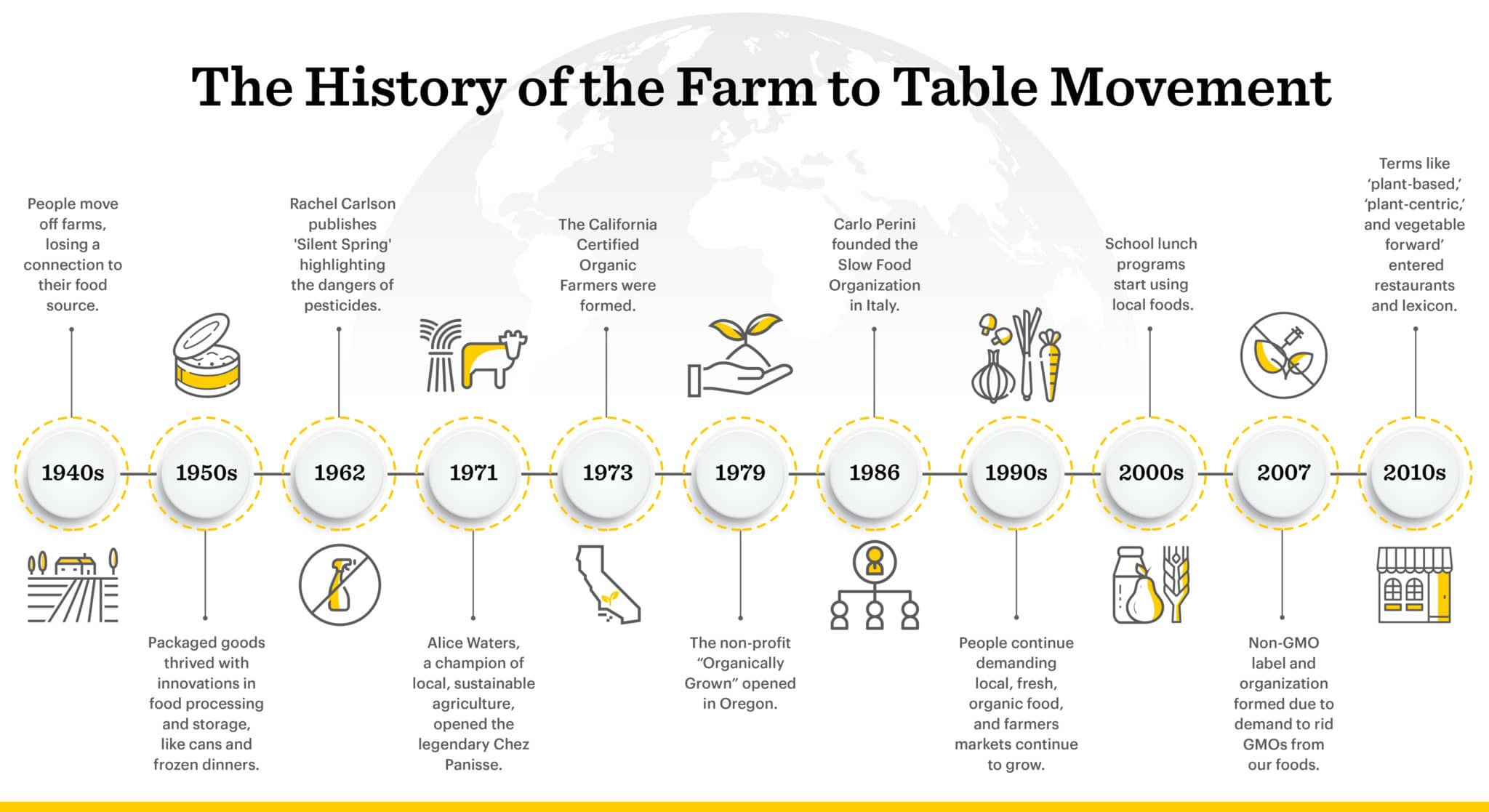 The timeline of the farm to table movement