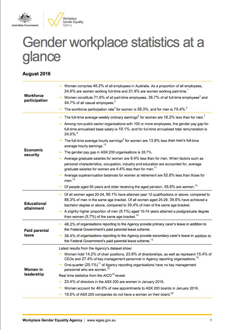 Gender Workplace Statistics at a Glance