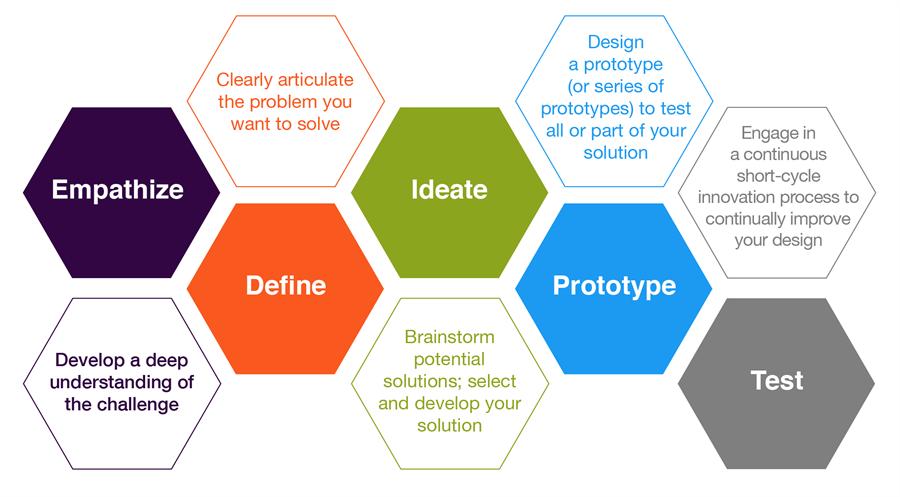designthinkinggraphic.png