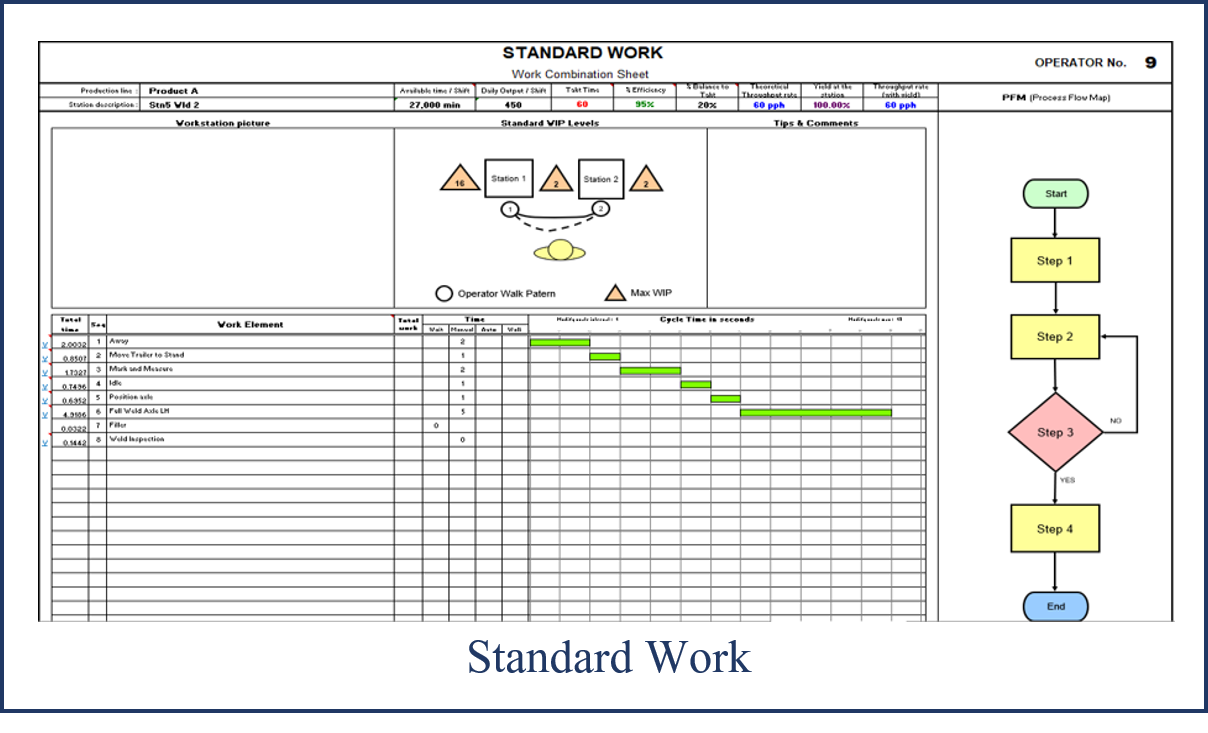 Ie standard work.png