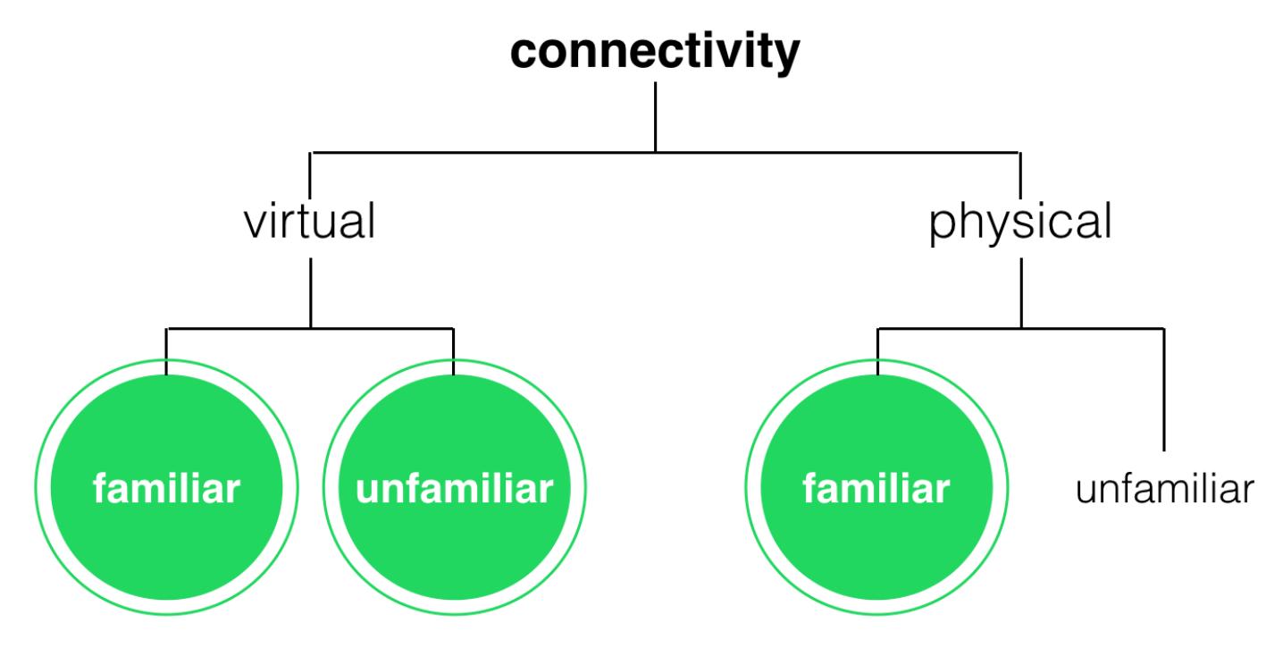 framework for defining three personas