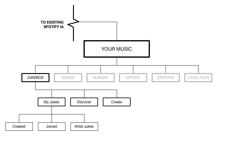 information architecture: desktop   Click to enlarge