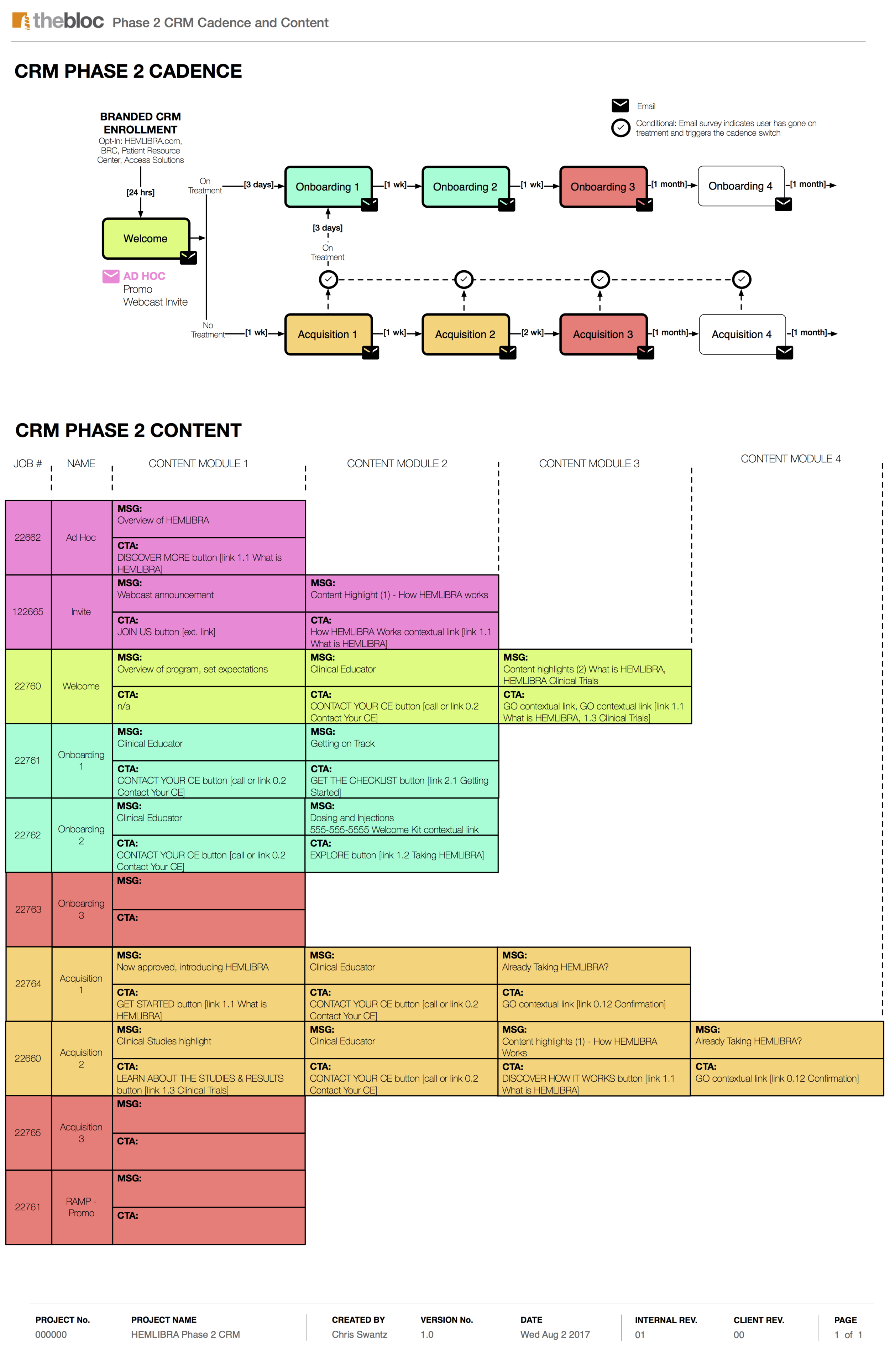 CRM EMAIL CADENCE MAP