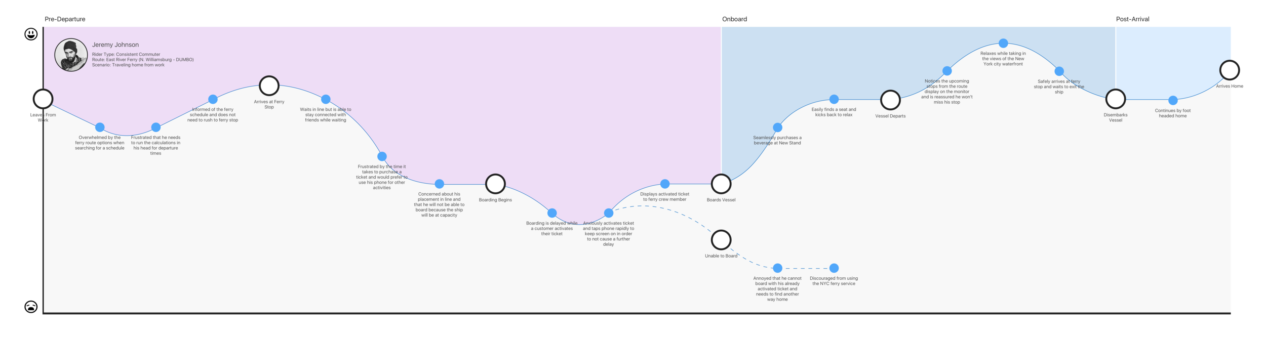 MAP OF THE EMOTIONAL USER JOURNEY