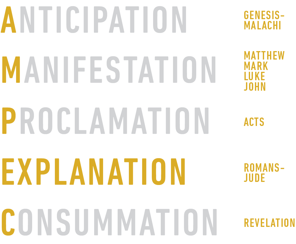 The large outline of the Bible can be remembered using five Christ-centered words. Everything in the Old Testament  anticipates  the coming of Christ. The Gospels are the  manifestation  of Christ. The book of Acts tells the story of the eary Church's  proclamation  of Christ. The epistles are an  explanation  of living in light of Christ. The book of Revelation is the  consummation  of Christ's work, when He will return again to bring final judgment.