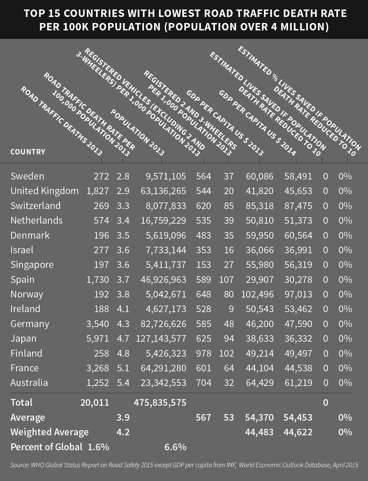 Table 3. THE TOP 15 LOW- AND MIDDLE-INCOME COUNTRIES WITH THE LOWEST ROAD TRAFFIC DEATH RATE PER 100,000 POPULATION (POPULATION OVER 4 MILLION).