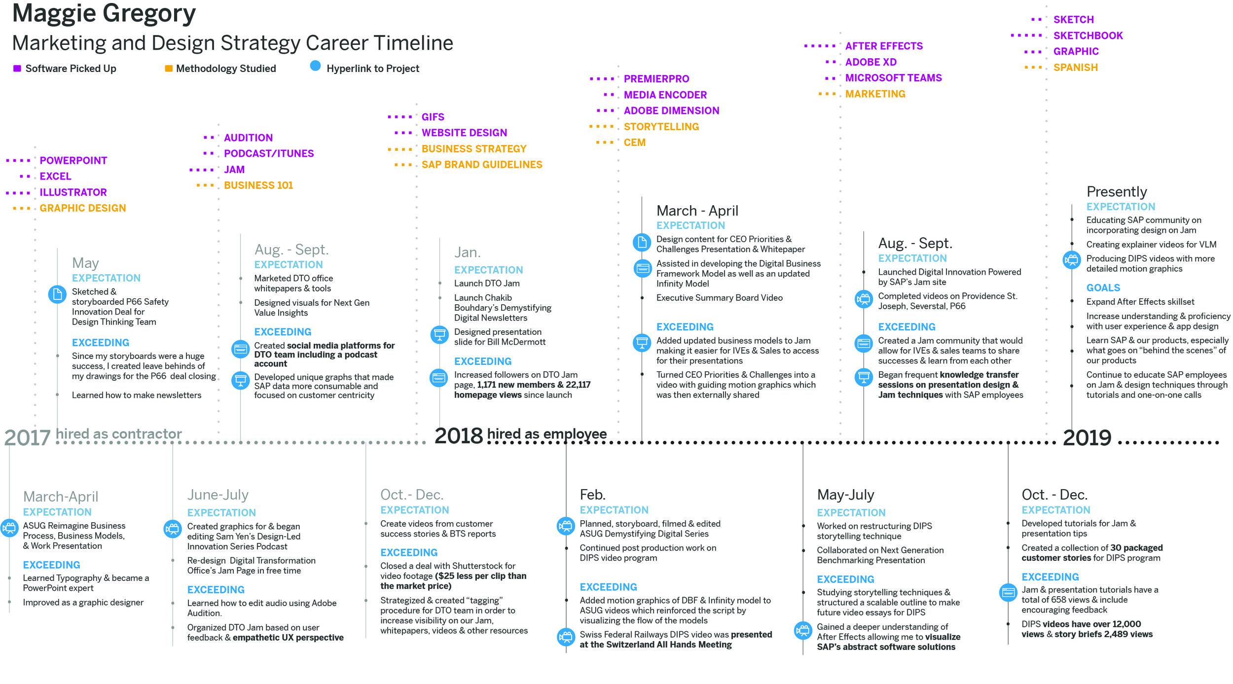careertimeline_maggie_v3.jpg