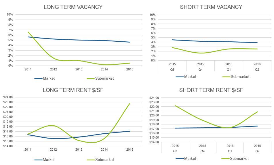Market Analysis Graphs
