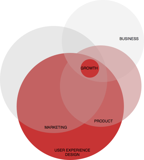 Holistic - We believe that growth encapsulates the whole business, not just marketing & sales.