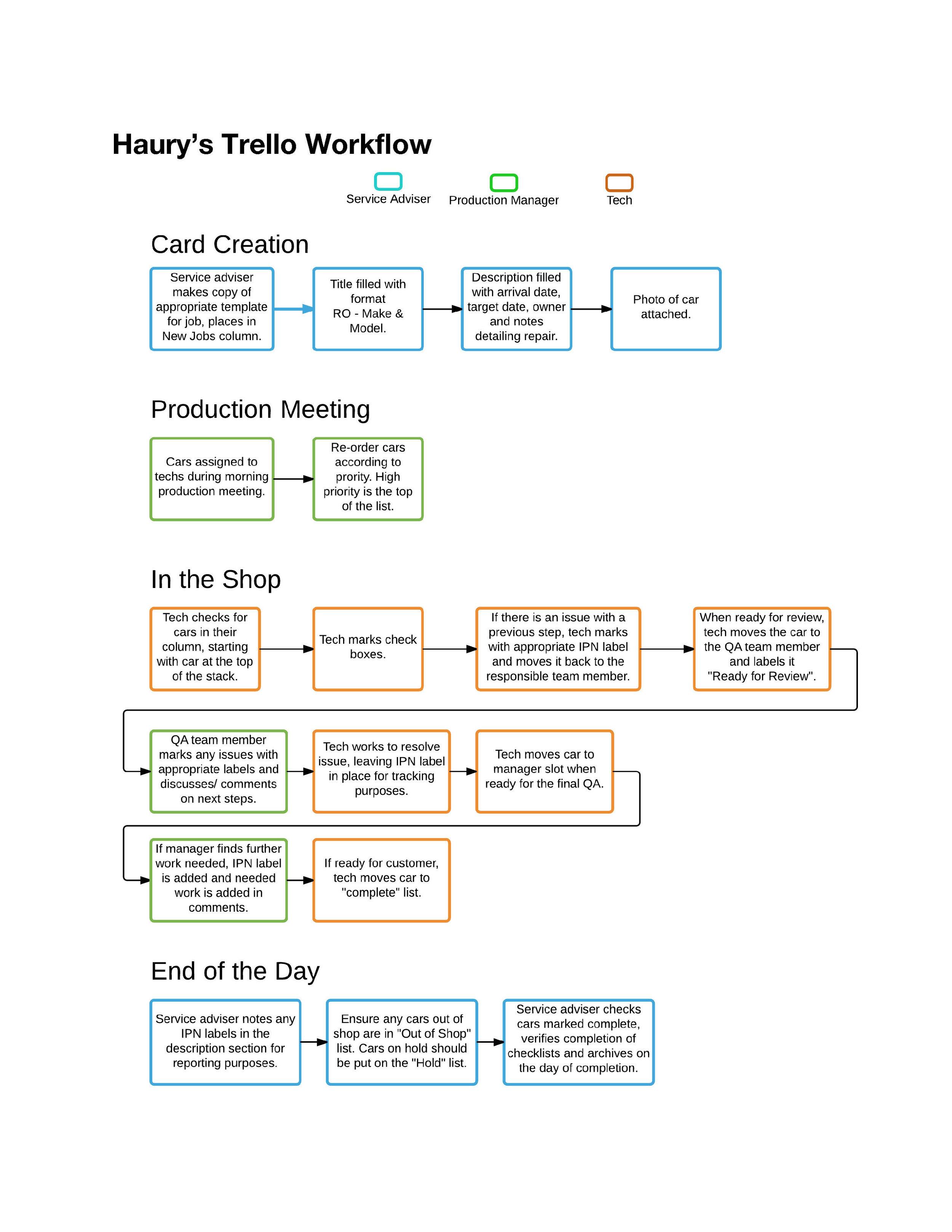 Haury's Training Manual - Flow Chart