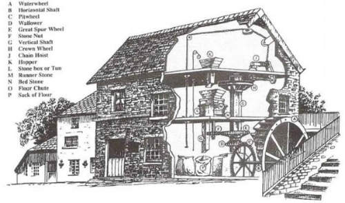 Figure 1 - Example of Traditional Water Wheel