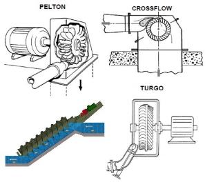 Figure 3 - A range of Impulse Turbines.