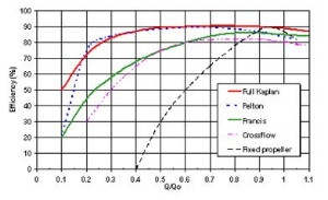 Fig. Profile of different turbines based on flow and pressure characteristic