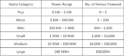 MHP Table.jpg