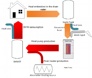Fig. 2. Example of drain water heat recovery.