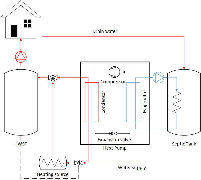 Schematic of Drain Water Heat Recovery system