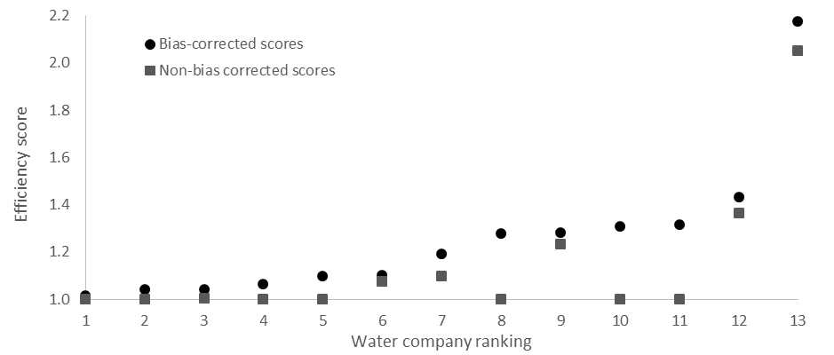 Figure 1 . Efficiency scores and rankings for the economic efficiency analysis. An efficiency score of 1 = optimum efficiency, the further scores are away from 1, the less efficient they are.