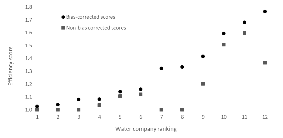 Figure 2 . Efficiency scores and rankings for the environmental efficiency analysis. An efficiency score of 1 = optimum efficiency, the further scores are away from 1, the less efficient they are.