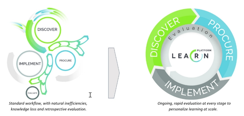 LearnPlatformProcess.jpg