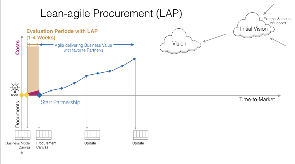 lean-agile-procurement-approach.png