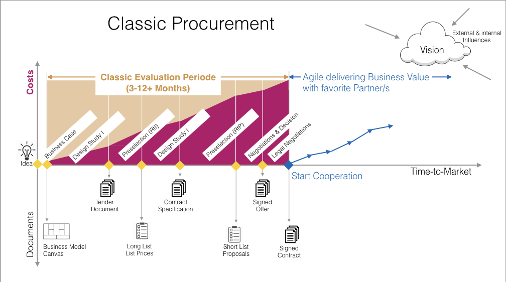 classic-procurement-approach.png