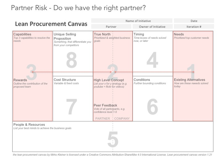 Risk 1: Do we have the right partner?-If not stop here