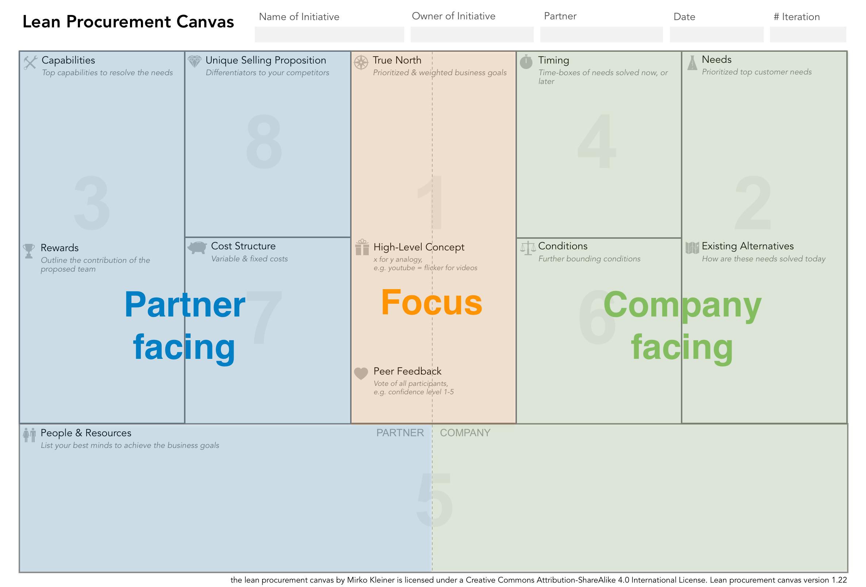 lean-procurement-canvas-v1.22.png