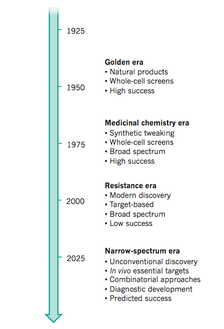 Models of antibiotic drug discovery and development.