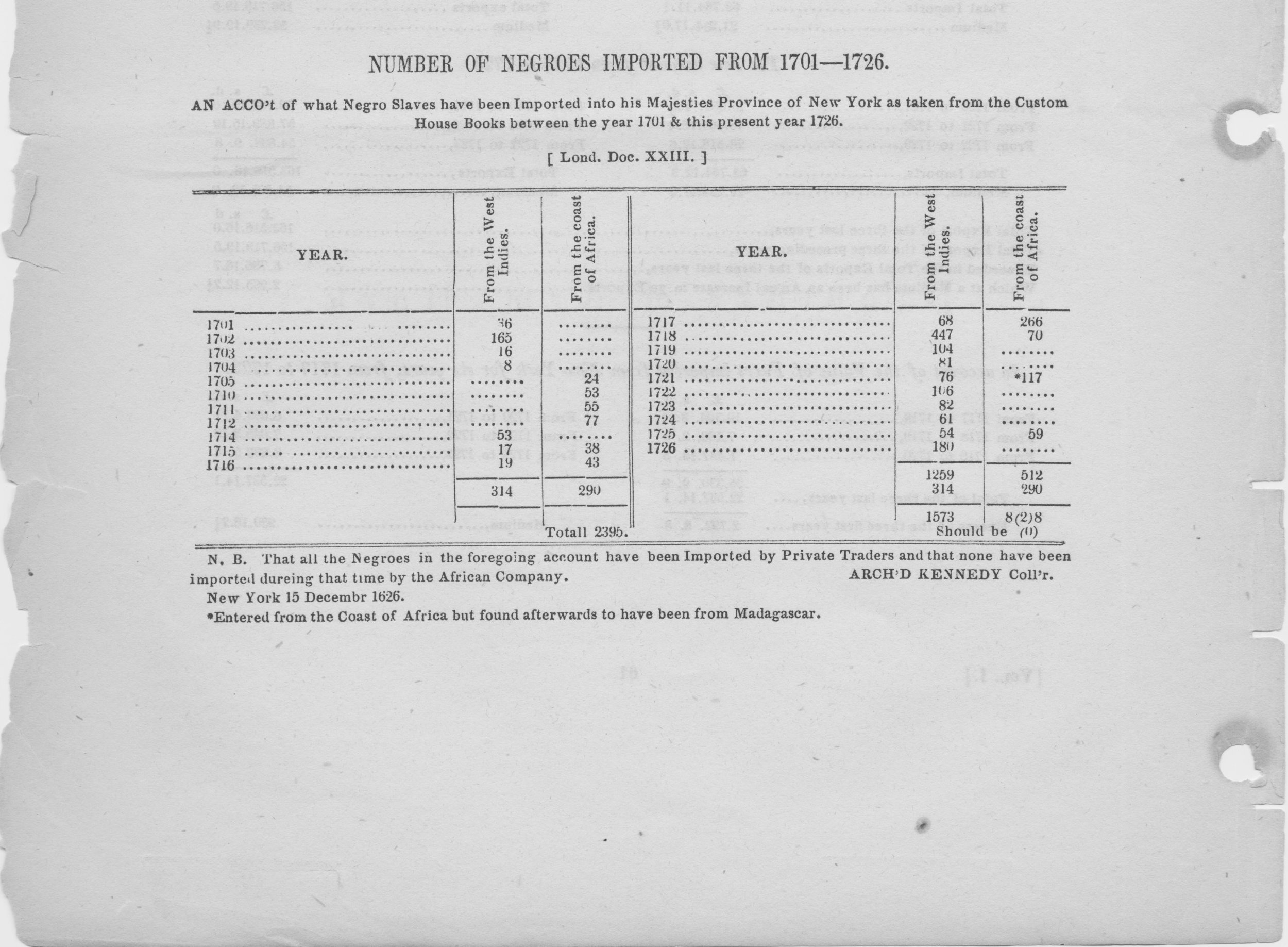British custom records showing the number of slaves imported to New York between 1701 and 1726.