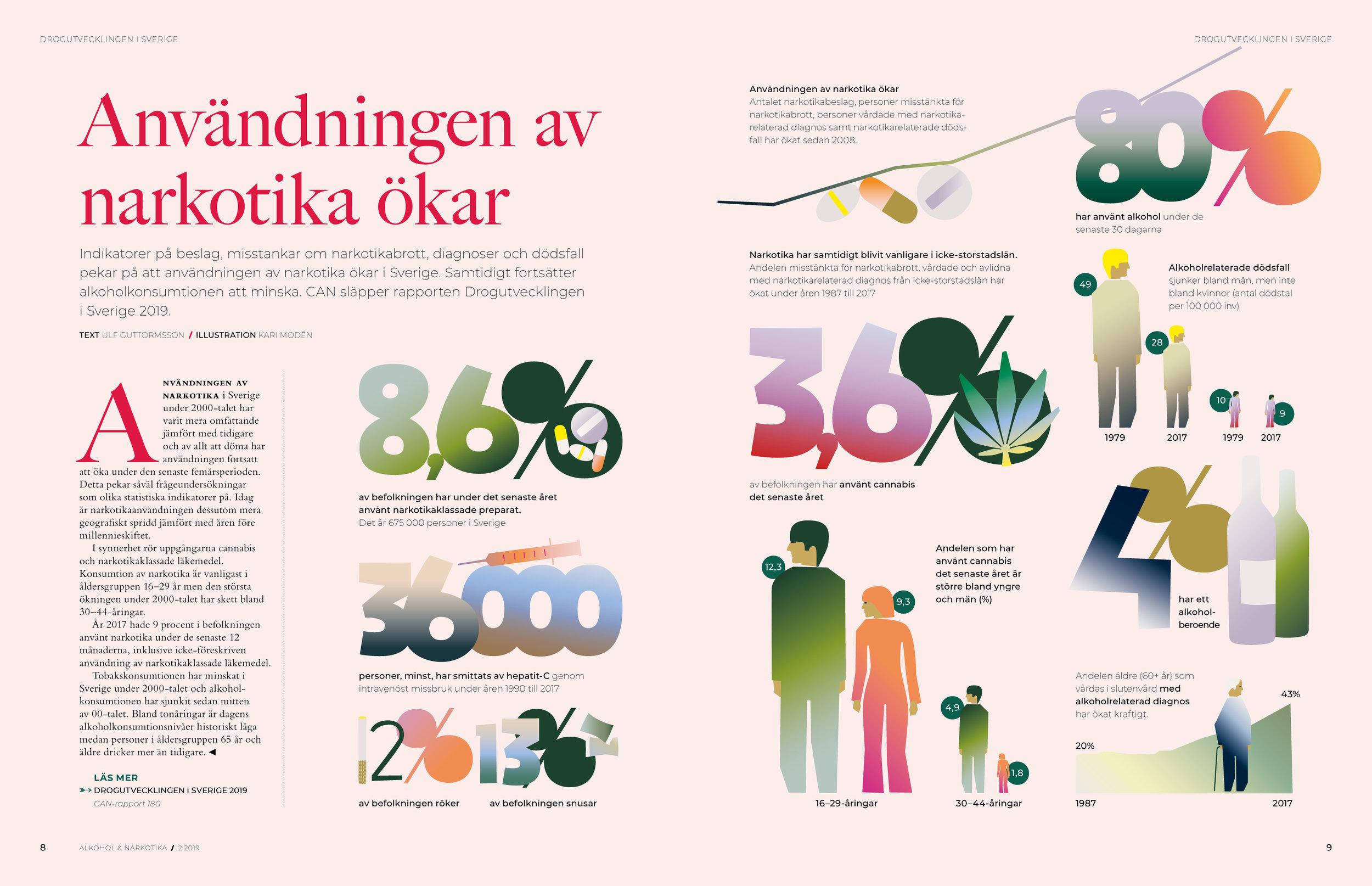 Alkohol & Narkotika | Sweden