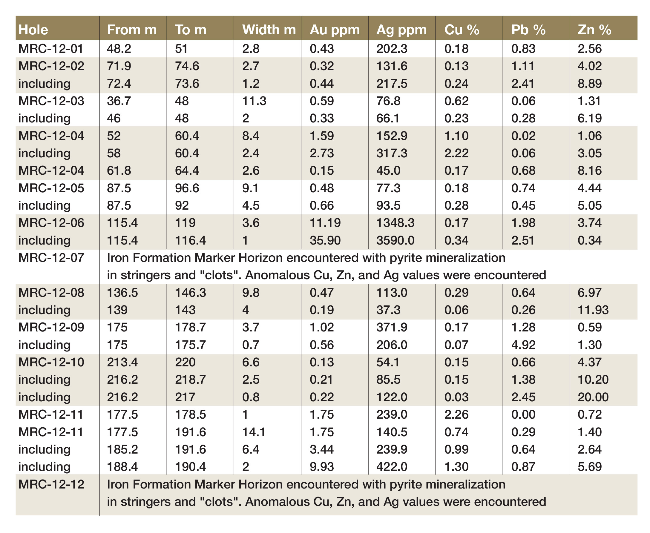 Table 1: Mineralized intervals from Summer 2012 drilling program at ATLAS-1 occurrence;