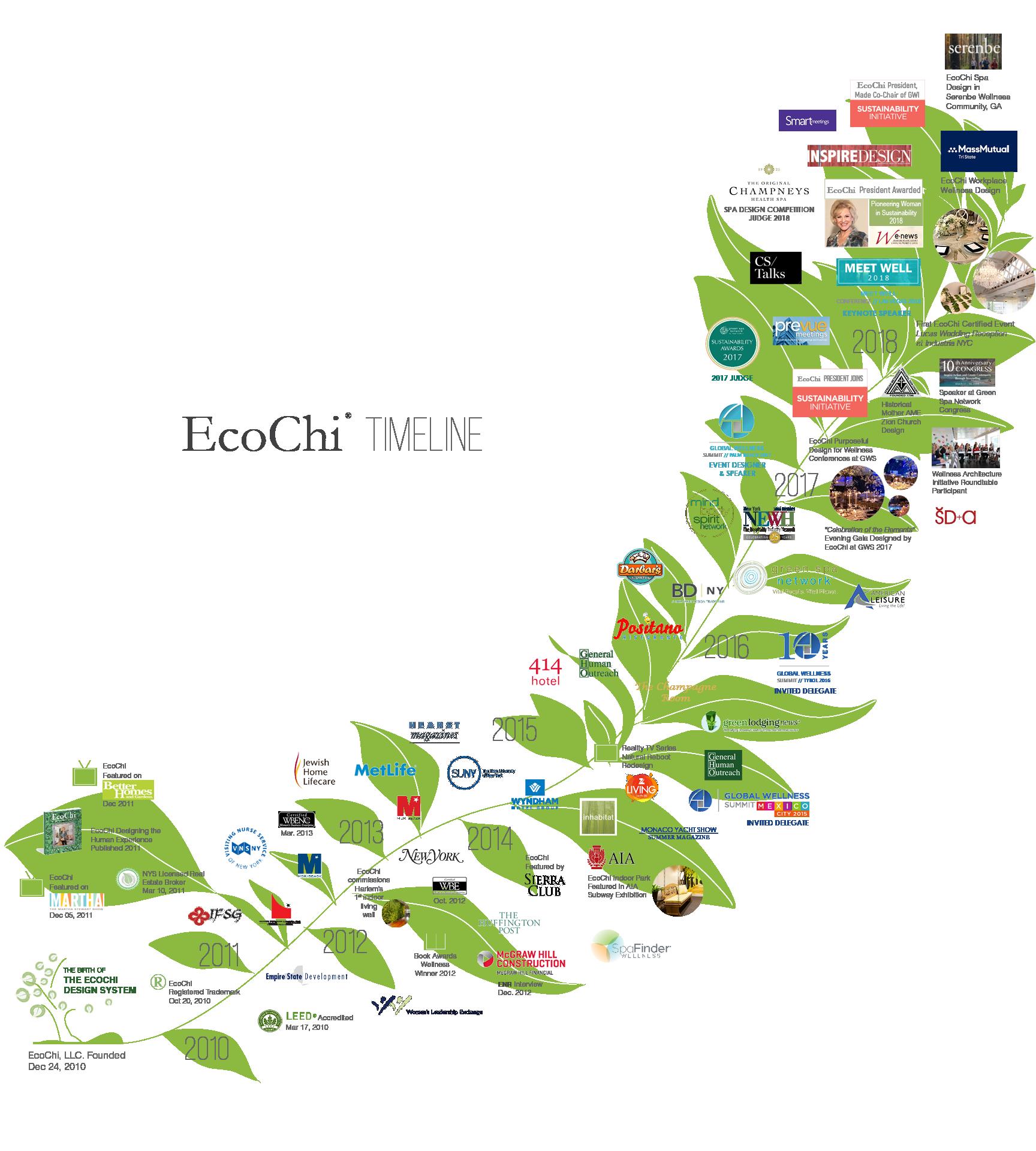 EcoChi Timeline 2018_4.png