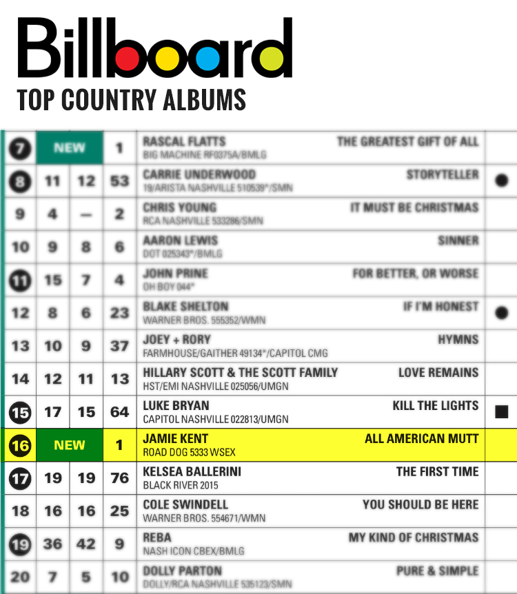 Jamie Kent - Billboard