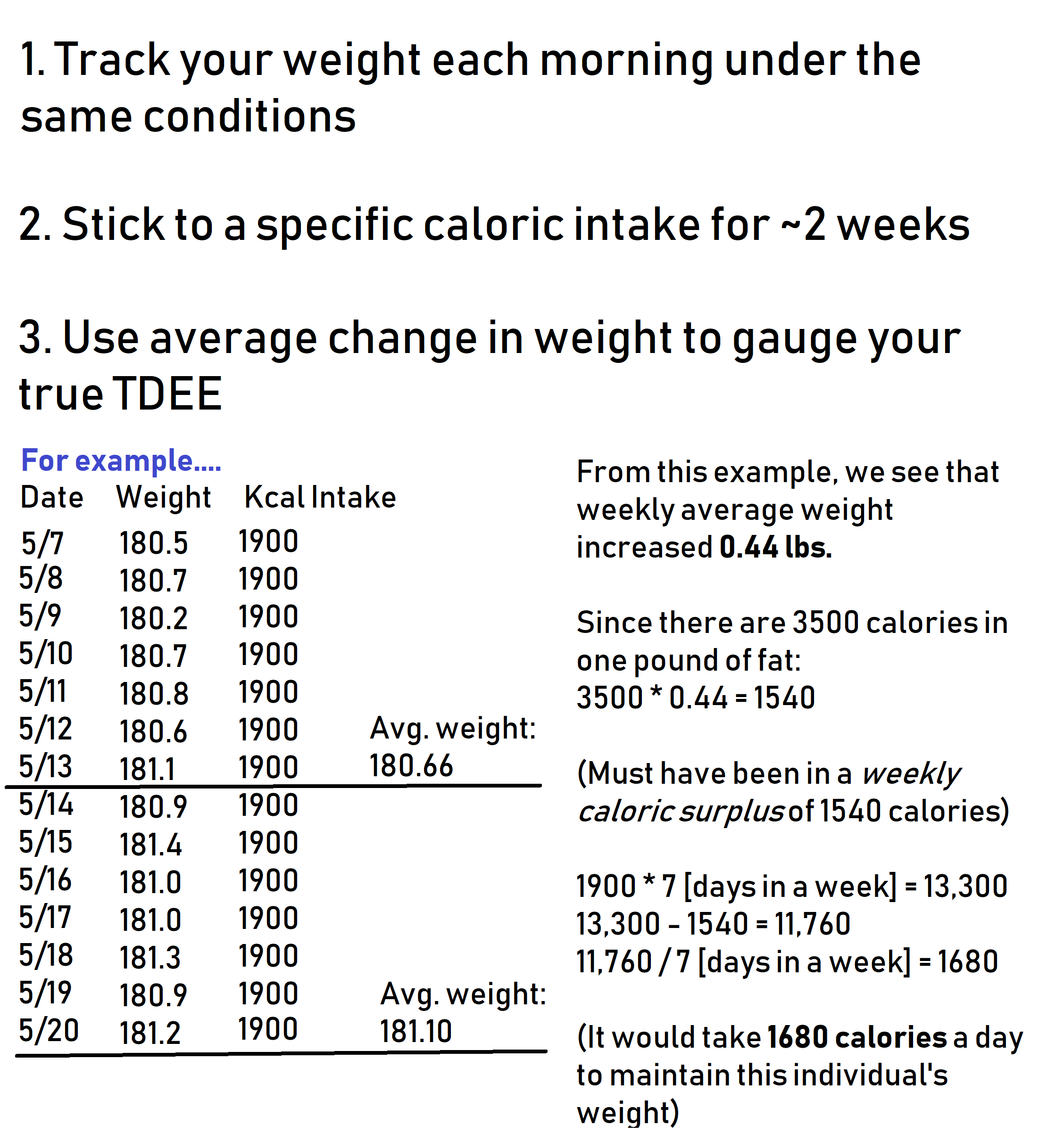 "You may be  calling  your diet ""low calorie,"" but this is a subjective term if it doesn't have any data to back it up.  What we have done here is tracked caloric intake and compared it to average weekly weight for two weeks, eventually rendering a  total daily energy expenditure (TDEE)  of  1680 calories .  Alternatively, you could use any free online TDEE calculator, keeping in mind there will inherently be some degree of inaccuracy here."