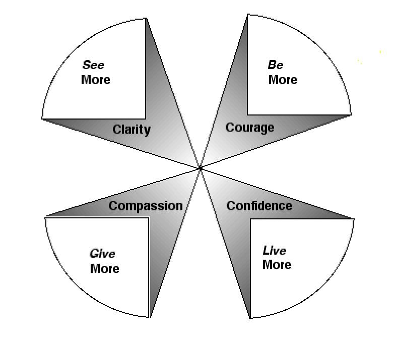 4Mores Circle image .jpg