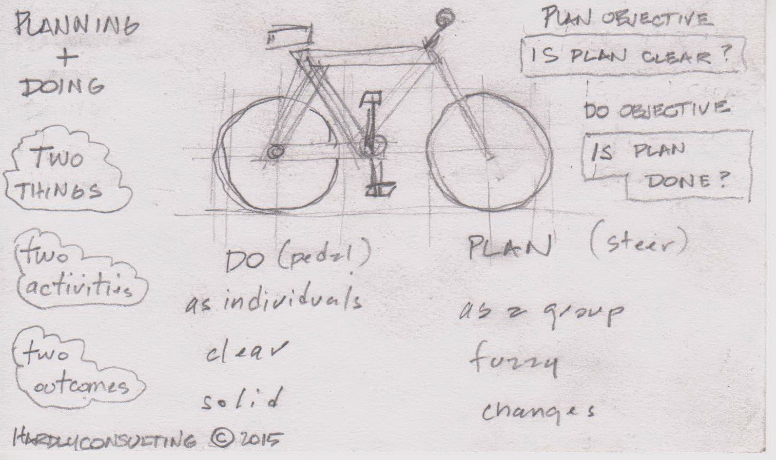 Goal setting is like a bicycle