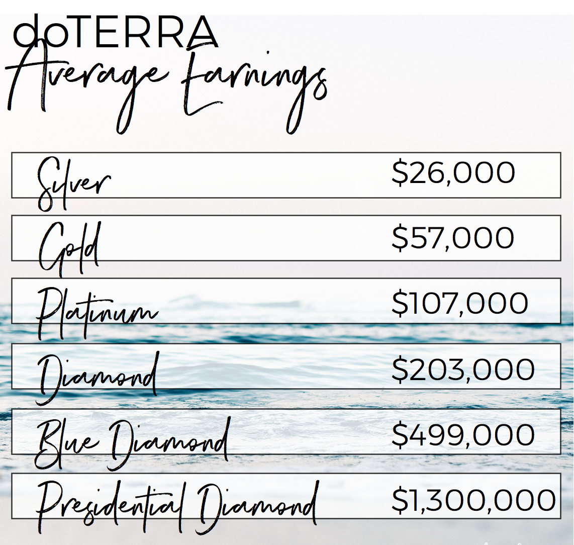 doterra average earnings.png