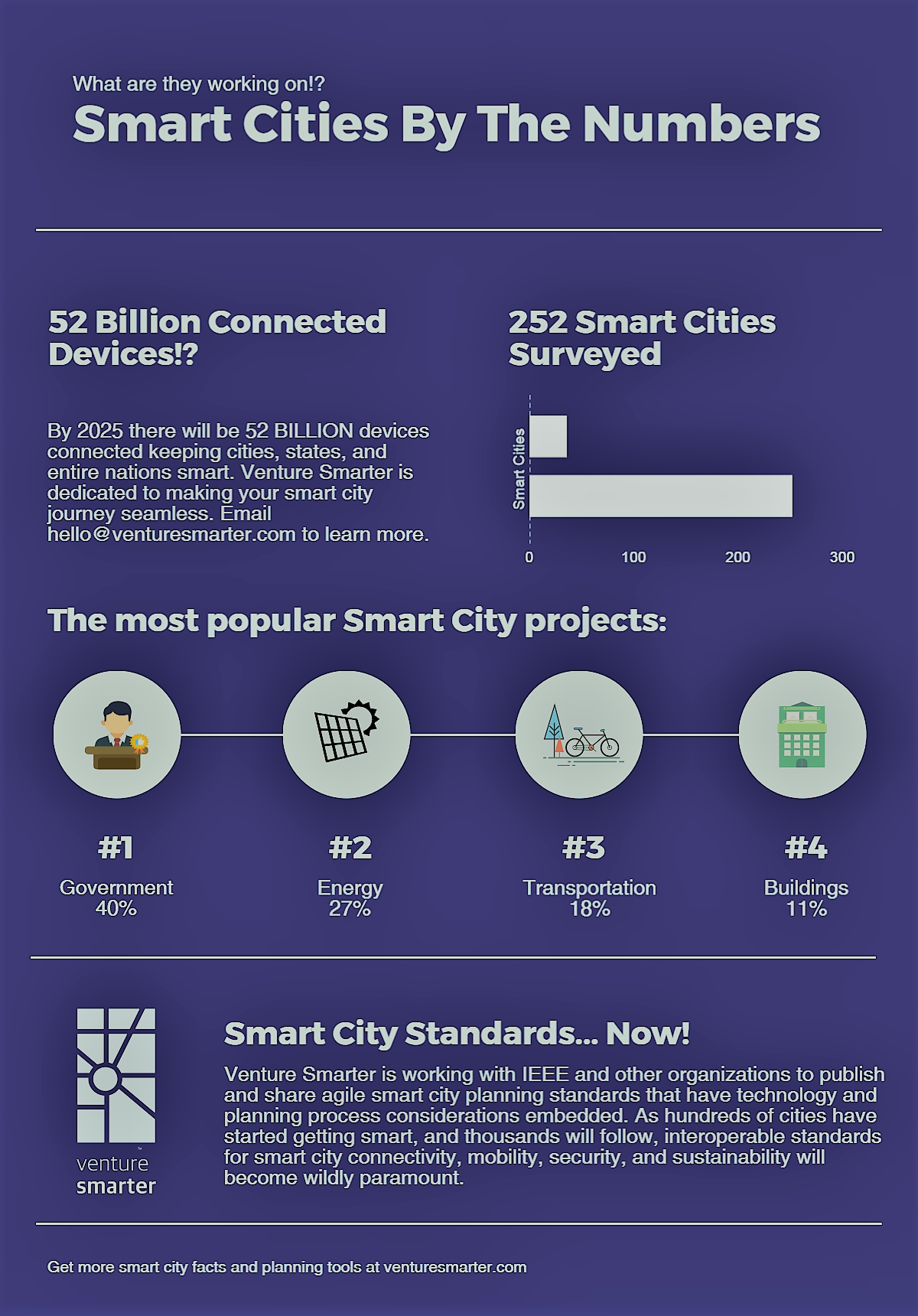 Venture Smarter Smart Cities Infographic Smart City Projects By The Numbers