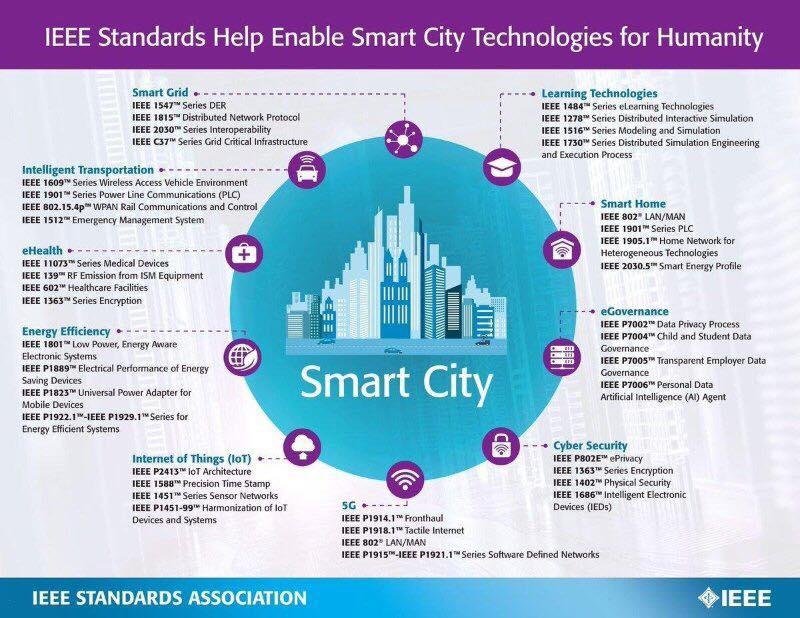 IEEE Smart City Technology Standards