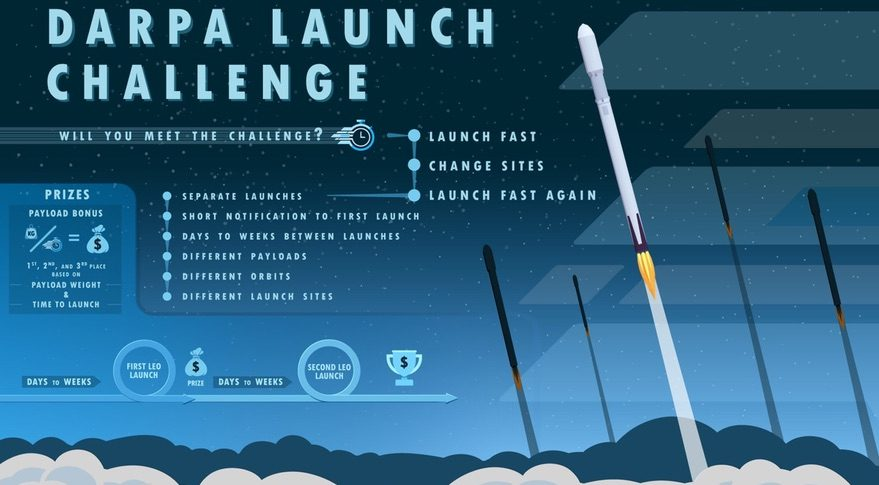 The DARPA Launch Challenge seeks to leverage industry expertise and recent advances in manufacturing, microtechnologies, and autonomous launch/range infrastructure to transform space system development.