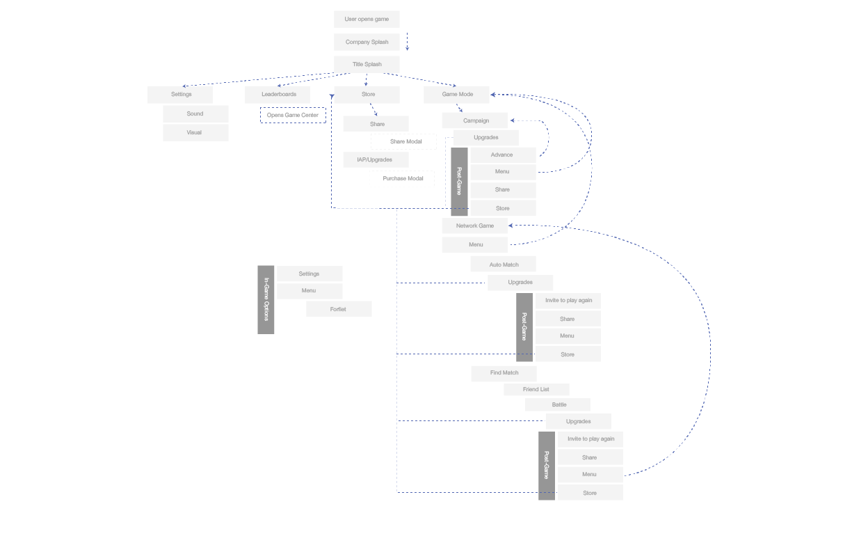This is my first pass at game architecture and flow. In my opinion, the sooner you can understand the system holistically the better off overall planning will be. We never got passed this 1st iteration but I think it is a decent start.