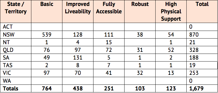 Table with number of SDA properties per State by accessibility. Data can be found: https://www.ndis.gov.au/specialist-disability-accommodation/market-data.html