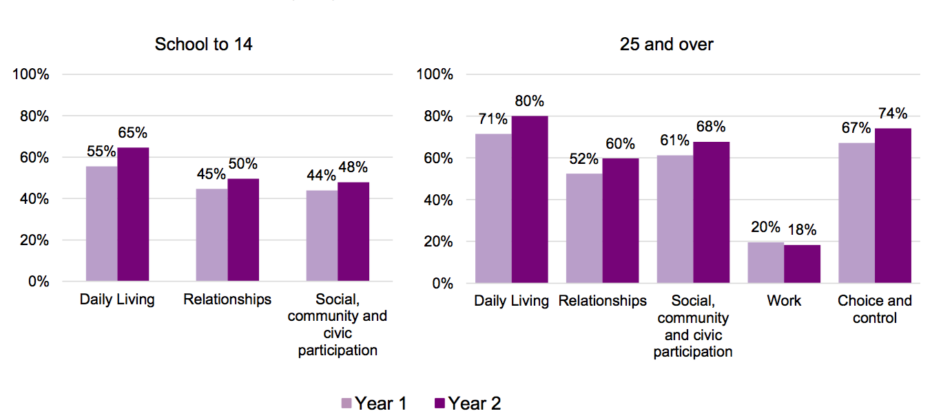 """Two graphs on the question """"has the ndis helped? For ages school to 14: daily living: 55% (y1) 65% (y2); relationships: 45% (y1), 50% (y2); social, community and civil participation: 44% (y1), 48% (y2). 25 and over: daily living: 71% (y1), 80% (y2); relationships: 52% (y1), 60% (y2); social, community and civil participation: 61% (y1), 66% (y2); work: 20% (y1), 18% (y2); choice and control: 67% (y1), 74% (y2)."""