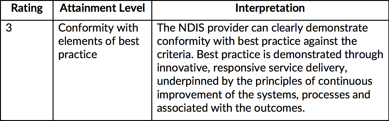 Table with the following information. Rating: 3. Attainment Level: Conformity with elements of best practice. Interpretation: The NDIS provider can clearly demonstrate conformity with best practice against the criteria. Best practice is demonstrated through innovative, responsive service delivery, underpinned by the principles of continuous improvement of the systems, processes and associated with the outcomes.